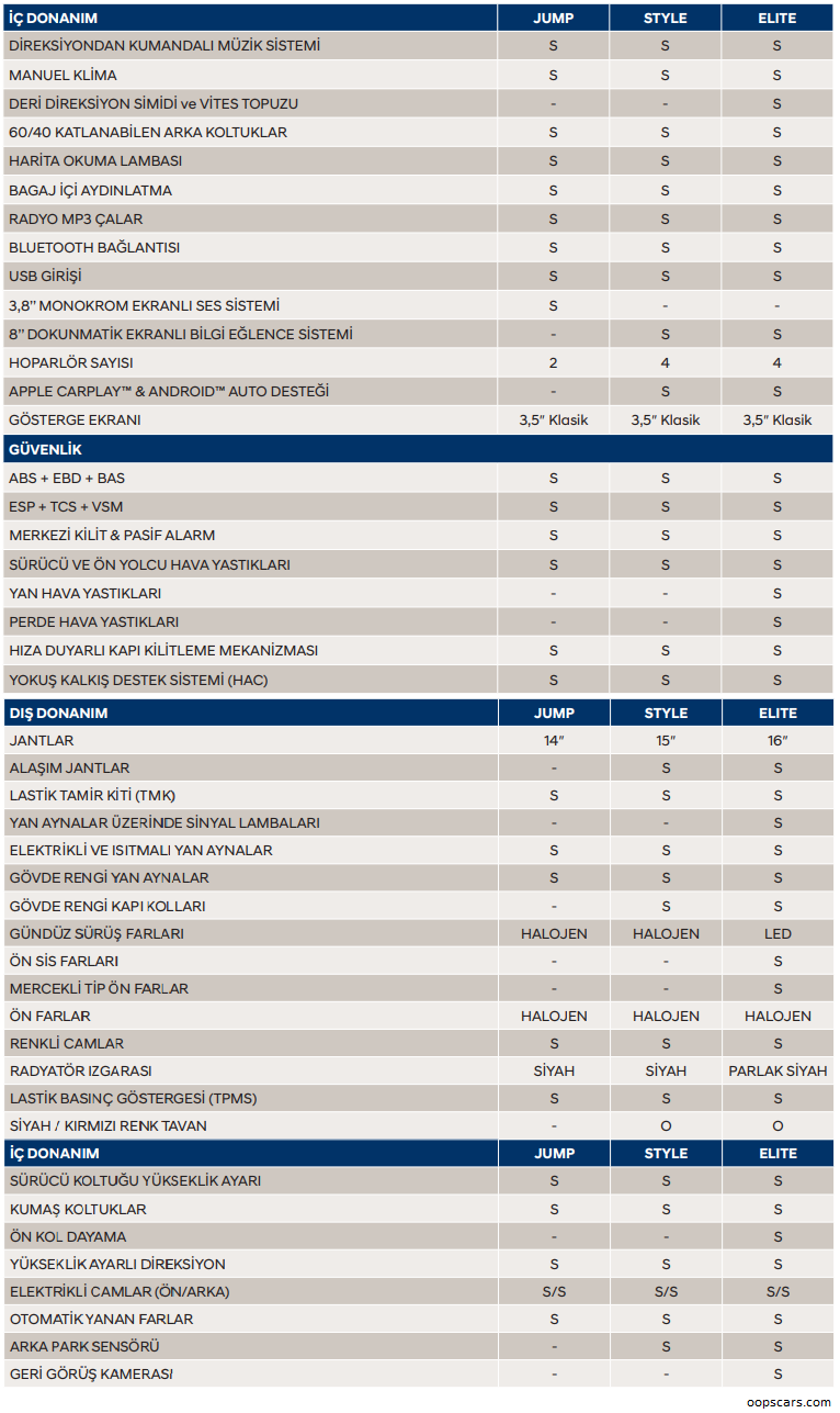 2020 Hyundai i10 Donanım listesi 2020 Hyundai i10 Fiyat Listesi